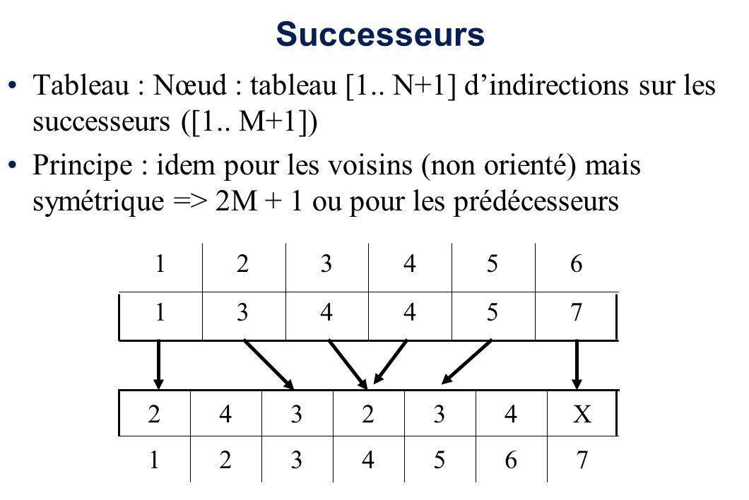 SuccesseursTableau : Nœud : tableau [1.. N+1] d'indirections sur les successeurs ([1.. M+1])